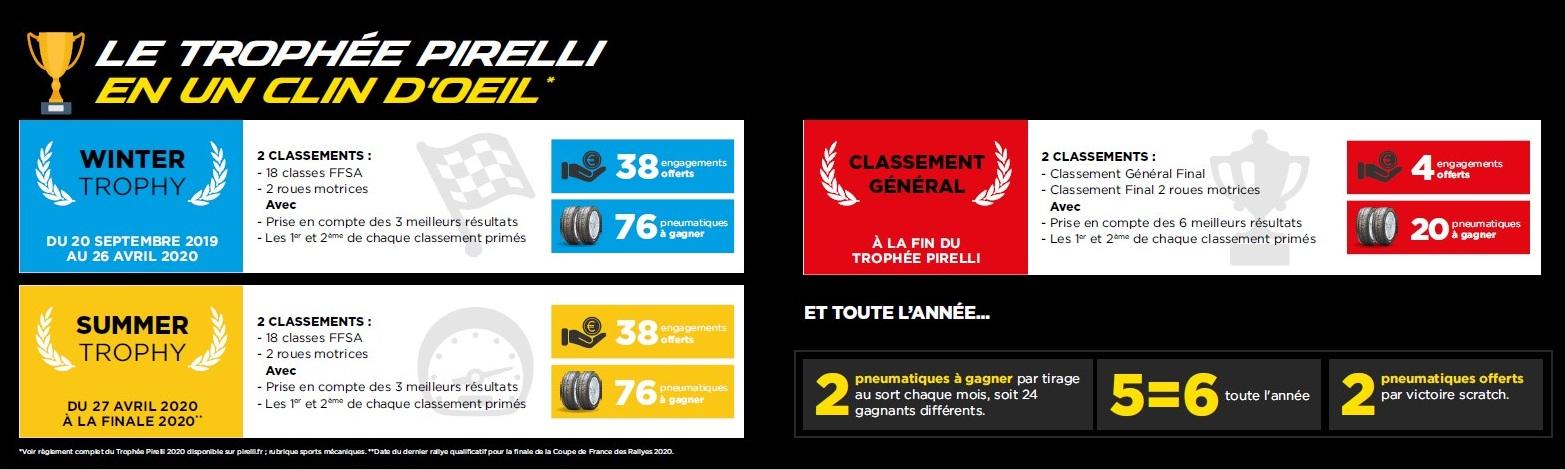 Le trophée Pirelli en un clin d'oeil